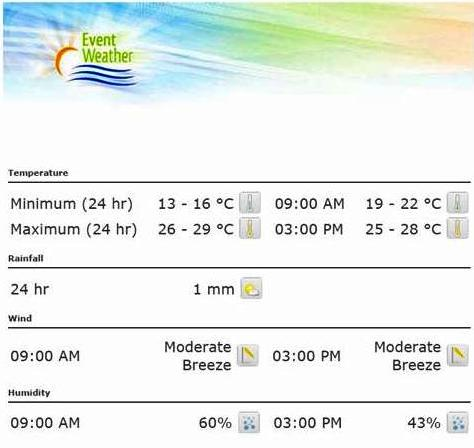 Event weather